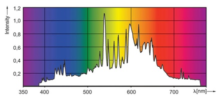 Green Power CMH Spectrum