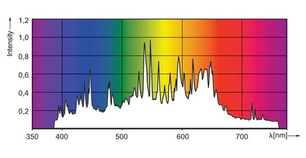 CMH Green Power spectrum